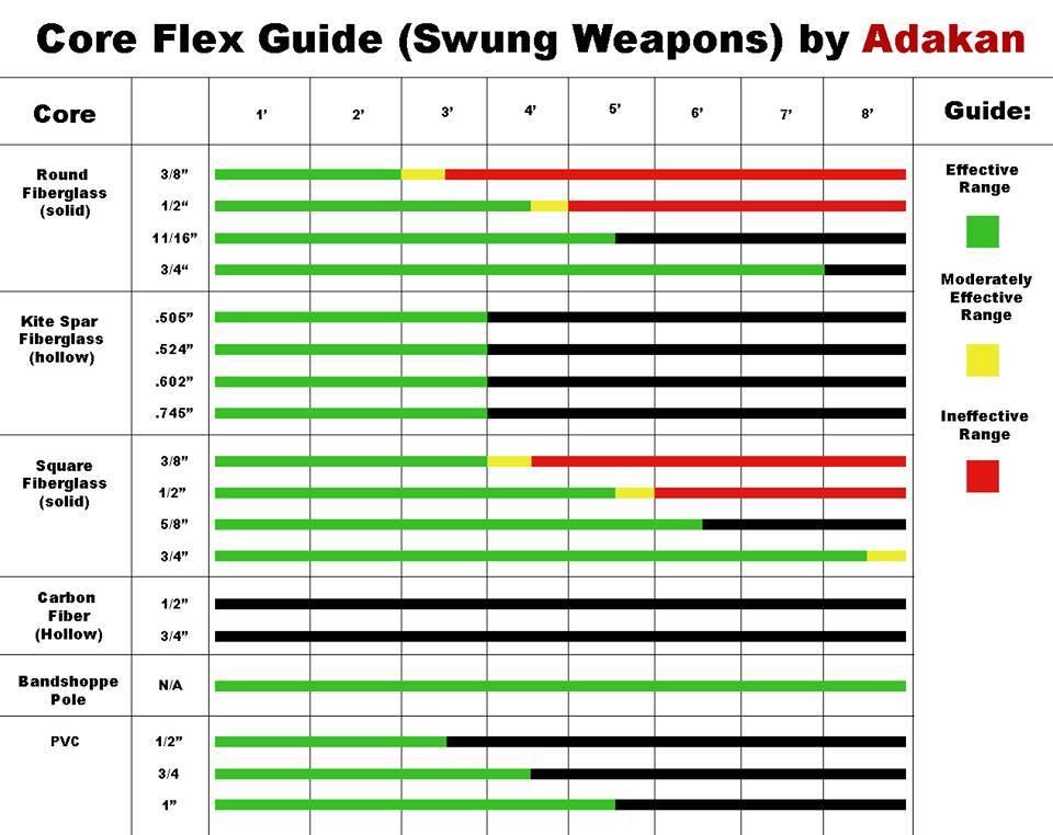 core_flex